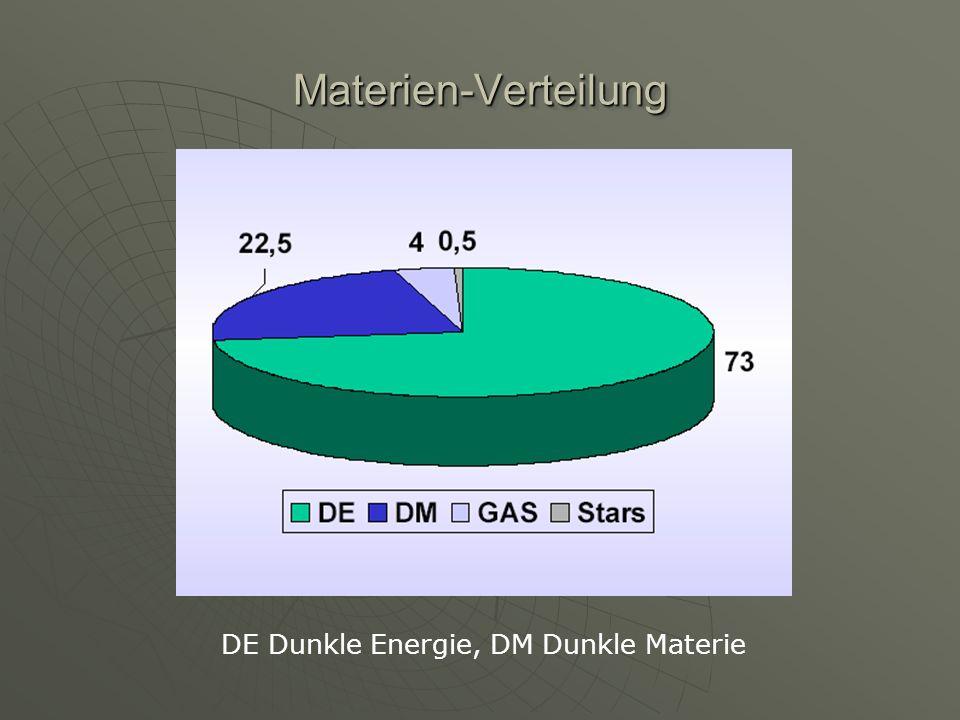 Dunkle Materie Baryonische Materie (MACHO) Baryonische Materie (MACHO) Nichtbaryonische (Exotische) Materie: Nichtbaryonische (Exotische) Materie: Heiße Dunkle Materie (HDM) Heiße Dunkle Materie (HDM) Neutrinos (M ν < 20 eV) Neutrinos (M ν < 20 eV) Kalte Dunkle Materie (CDM)Kalte Dunkle Materie (CDM) WIMPs (M w 10o-1000 GeV ) WIMPs (M w 10o-1000 GeV ) Axionen (M A 10 -5 eV ) Axionen (M A 10 -5 eV ) alle (außer WIMPs) scheiden als dominanter Kandidat wegen kleiner Masse/Häufigkeit aus WIMPs als Top-Kandidat WIMPs als Top-Kandidat