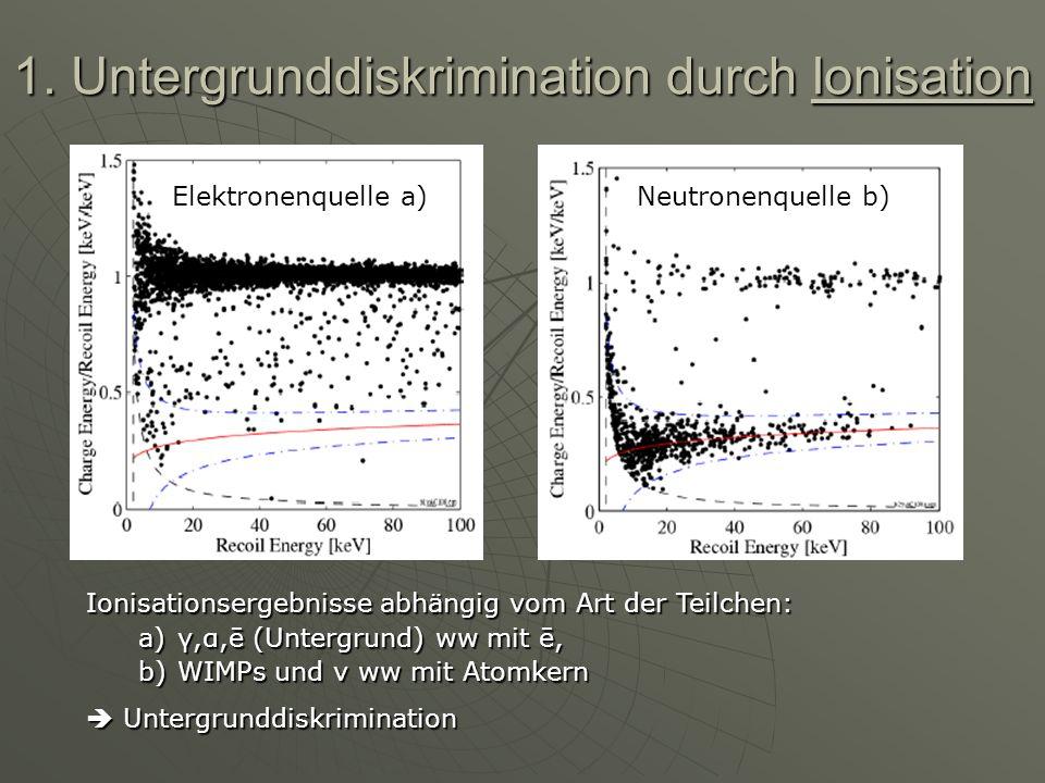 1. Untergrunddiskrimination durch Ionisation Elektronenquelle a)Neutronenquelle b) Ionisationsergebnisse abhängig vom Art der Teilchen: a)γ,α,ē (Unter