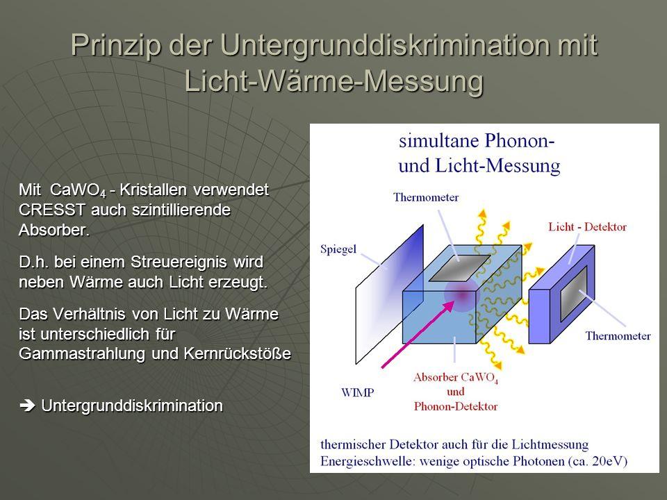 Prinzip der Untergrunddiskrimination mit Licht-Wärme-Messung Mit CaWO 4 - Kristallen verwendet CRESST auch szintillierende Absorber. D.h. bei einem St