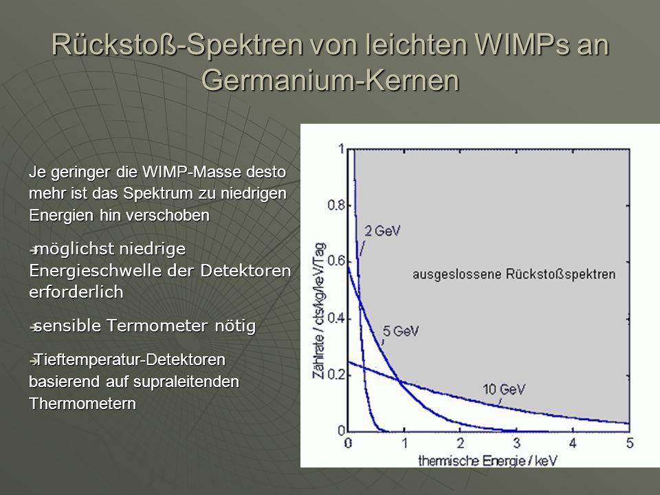 Rückstoß-Spektren von leichten WIMPs an Germanium-Kernen Je geringer die WIMP-Masse desto mehr ist das Spektrum zu niedrigen Energien hin verschoben m