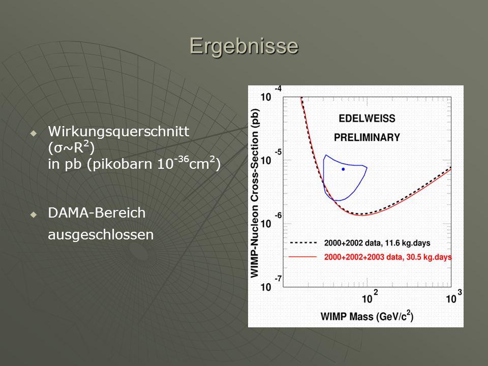 Ergebnisse Wirkungsquerschnitt (σ~R 2 ) in pb (pikobarn 10 -36 cm 2 ) DAMA-Bereich ausgeschlossen