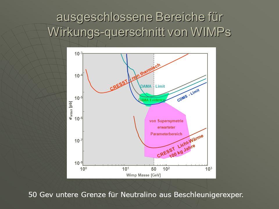 ausgeschlossene Bereiche für Wirkungs-querschnitt von WIMPs σ WIMP [pb] Wimp Masse [GeV] 10 -3 10 -4 10 -5 10 -6 10 -7 10 -8 CRESST – rein thermisch D