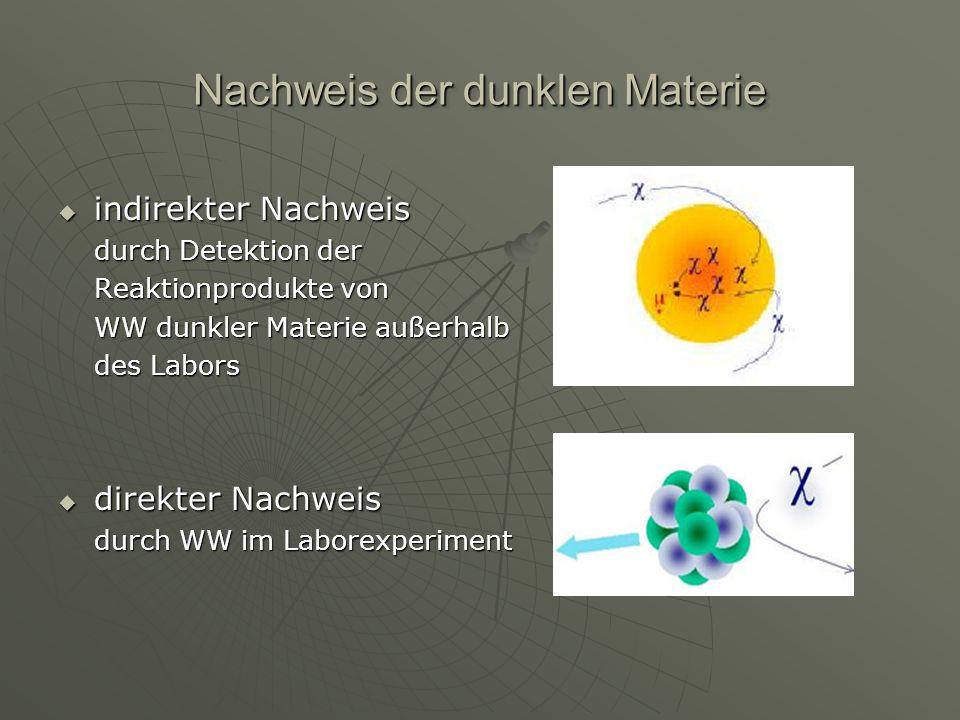 Nachweis der dunklen Materie indirekter Nachweis durch Detektion der Reaktionprodukte von WW dunkler Materie außerhalb des Labors indirekter Nachweis