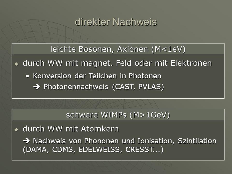 Suche nach WIMPs Suche nach WIMPs Ungeladene stabileTeilchen Registrieren durch elastische Streuung an Atomkernen W mwvmwvmwvmwv MNMNMNMN ERERERER W0W0W0W0 θ Rückstoßenergie ER 1-100 keV