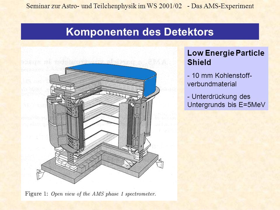 Seminar zur Astro- und Teilchenphysik im WS 2001/02 - Das AMS-Experiment Komponenten des Detektors Low Energie Particle Shield - 10 mm Kohlenstoff- verbundmaterial - Unterdrückung des Untergrunds bis E=5MeV