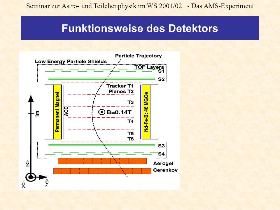 Seminar zur Astro- und Teilchenphysik im WS 2001/02 - Das AMS-Experiment Funktionsweise des Detektors