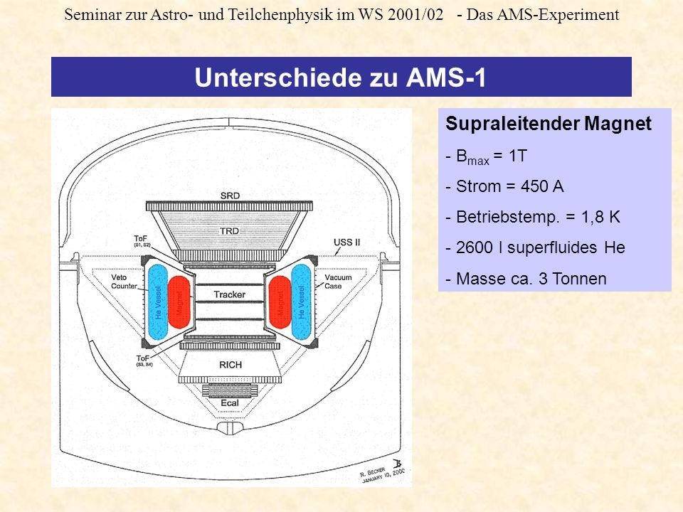 Seminar zur Astro- und Teilchenphysik im WS 2001/02 - Das AMS-Experiment Unterschiede zu AMS-1 Supraleitender Magnet - B max = 1T - Strom = 450 A - Betriebstemp.