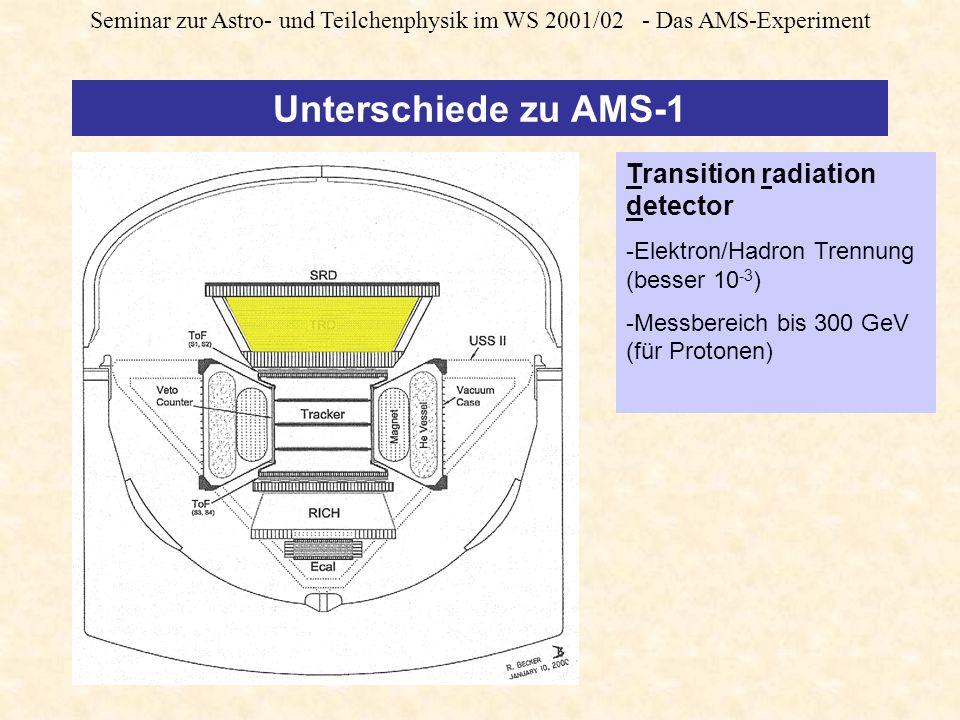 Seminar zur Astro- und Teilchenphysik im WS 2001/02 - Das AMS-Experiment Unterschiede zu AMS-1 Transition radiation detector -Elektron/Hadron Trennung (besser 10 -3 ) -Messbereich bis 300 GeV (für Protonen)