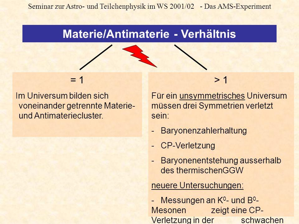 Seminar zur Astro- und Teilchenphysik im WS 2001/02 - Das AMS-Experiment Die CP-Verletzung der schwachen WW ABER: K 0 -Zerfall: K 0 - +e + + e K 0 -Zerfall: K 0 + +e - + e Tatsächlich beobachtet man aber eine Asymmetrie mit bevorzugtem Zerfall in positive Leptonen (Anzahl = N + ).
