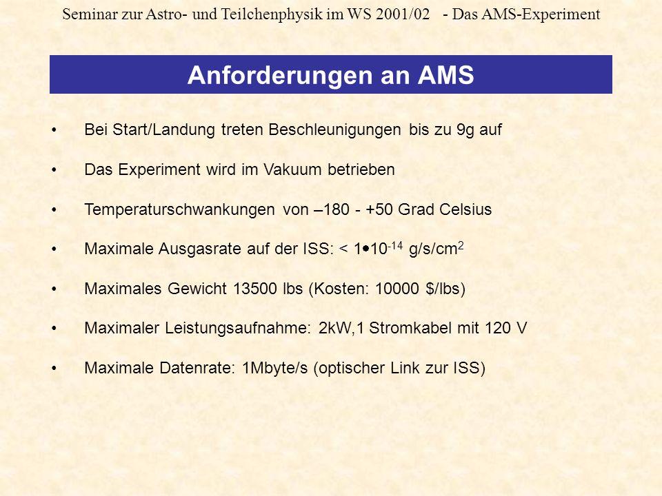Seminar zur Astro- und Teilchenphysik im WS 2001/02 - Das AMS-Experiment Anforderungen an AMS Bei Start/Landung treten Beschleunigungen bis zu 9g auf Das Experiment wird im Vakuum betrieben Temperaturschwankungen von –180 - +50 Grad Celsius Maximale Ausgasrate auf der ISS: < 1 10 -14 g/s/cm 2 Maximales Gewicht 13500 lbs (Kosten: 10000 $/lbs) Maximaler Leistungsaufnahme: 2kW,1 Stromkabel mit 120 V Maximale Datenrate: 1Mbyte/s (optischer Link zur ISS)