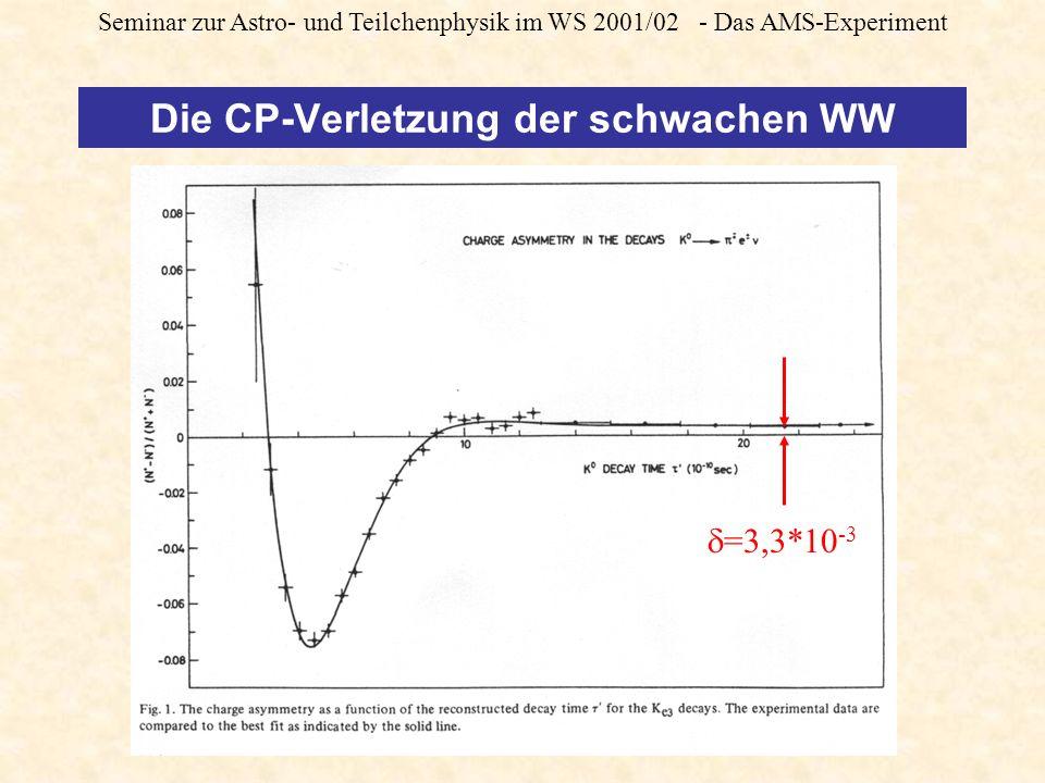 Seminar zur Astro- und Teilchenphysik im WS 2001/02 - Das AMS-Experiment CP Verletzung von X-Bosonen Annahme: Die Amplituden der Kopplungskonstanten von starker und elektroschwacher WW nehmen bei genügend hoher Energie den gleichen Wert an.