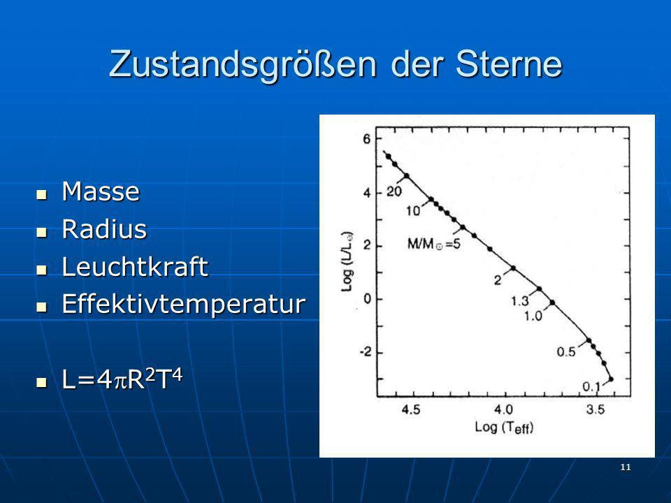 11 Zustandsgrößen der Sterne Masse Masse Radius Radius Leuchtkraft Leuchtkraft Effektivtemperatur Effektivtemperatur L=4R 2 T 4 L=4R 2 T 4