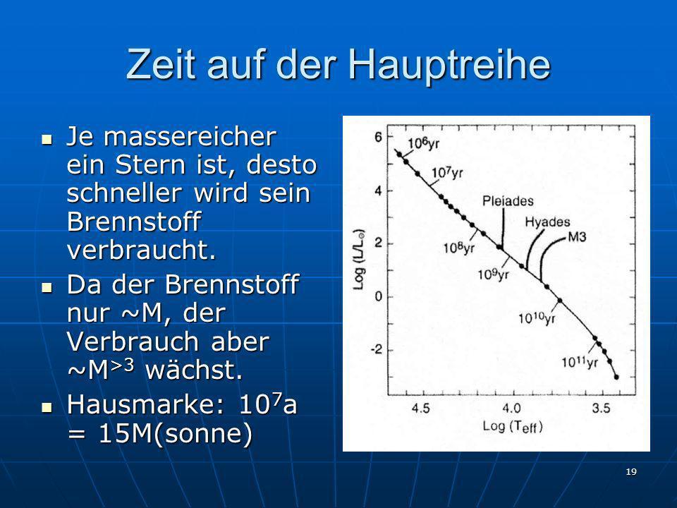 19 Zeit auf der Hauptreihe Je massereicher ein Stern ist, desto schneller wird sein Brennstoff verbraucht. Je massereicher ein Stern ist, desto schnel