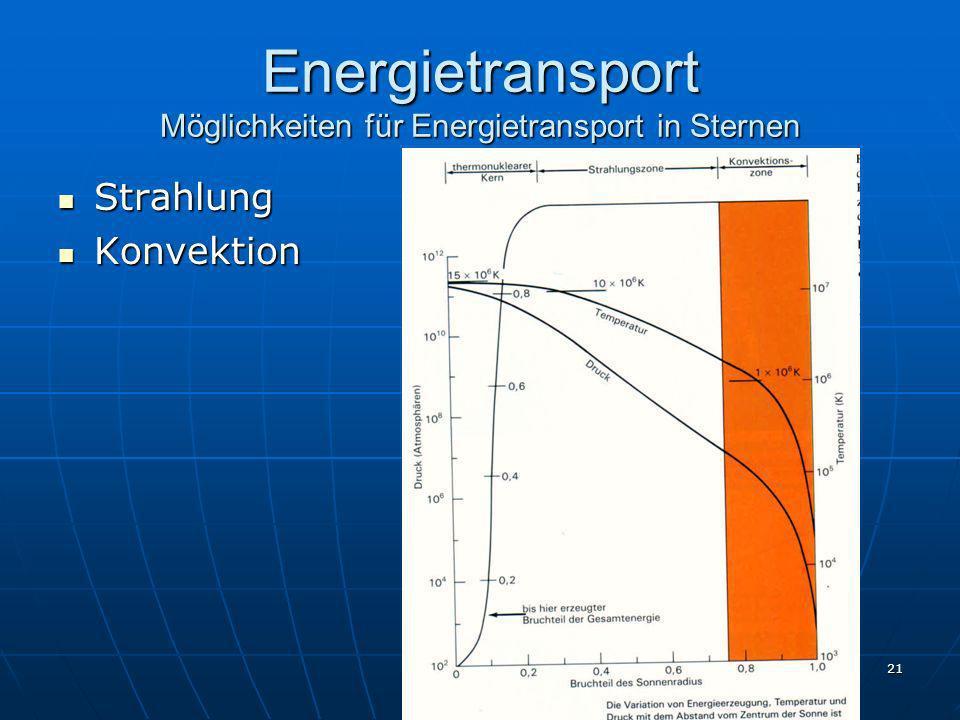 21 Energietransport Möglichkeiten für Energietransport in Sternen Strahlung Strahlung Konvektion Konvektion