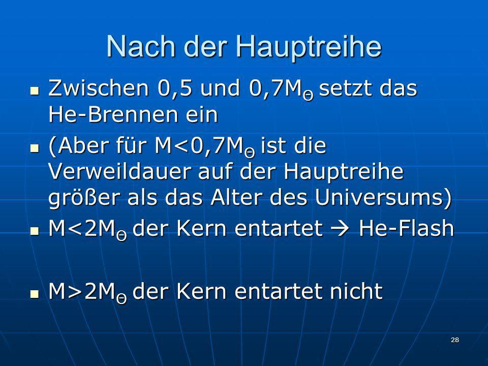 28 Nach der Hauptreihe Zwischen 0,5 und 0,7M Θ setzt das He-Brennen ein Zwischen 0,5 und 0,7M Θ setzt das He-Brennen ein (Aber für M<0,7M Θ ist die Ve