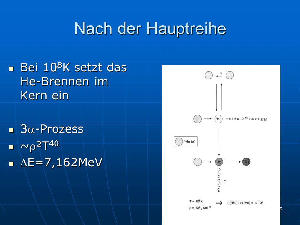29 Nach der Hauptreihe Bei 10 8 K setzt das He-Brennen im Kern ein Bei 10 8 K setzt das He-Brennen im Kern ein 3-Prozess 3-Prozess ~²T 40 ~²T 40 E=7,1