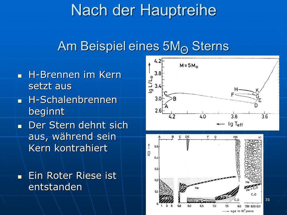 31 Nach der Hauptreihe Am Beispiel eines 5M Θ Sterns H-Brennen im Kern setzt aus H-Brennen im Kern setzt aus H-Schalenbrennen beginnt H-Schalenbrennen