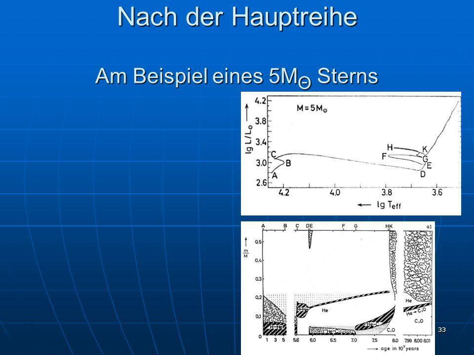 33 Nach der Hauptreihe Am Beispiel eines 5M Θ Sterns