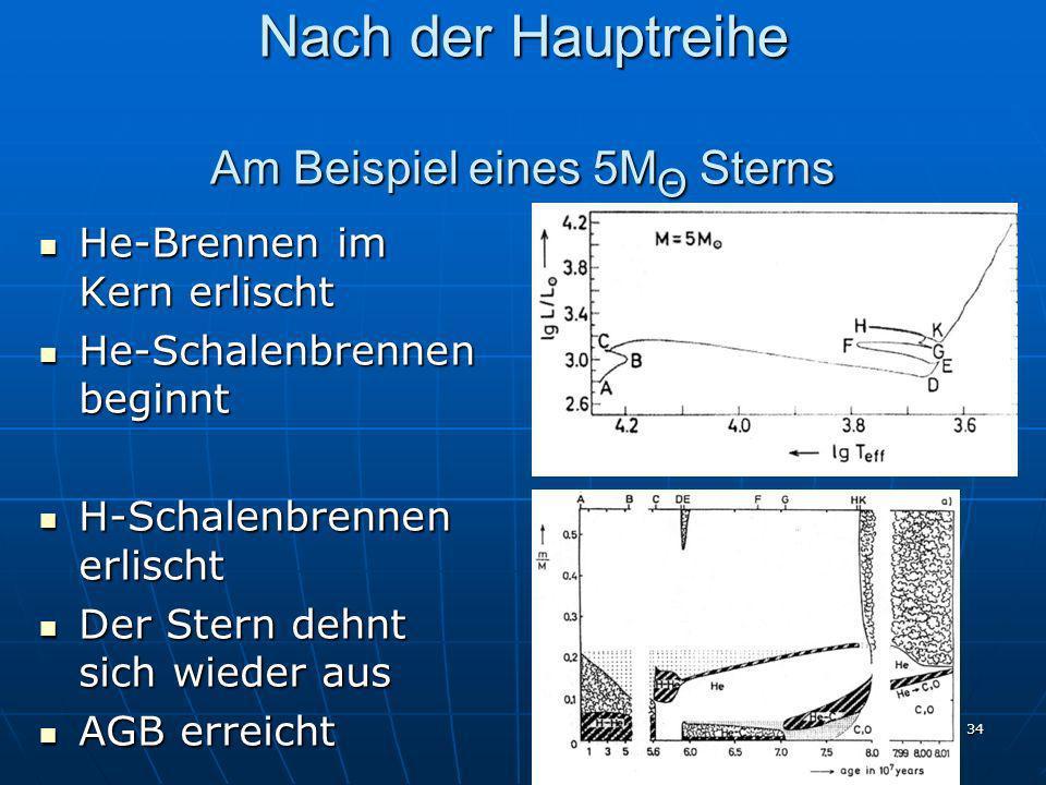 34 Nach der Hauptreihe Am Beispiel eines 5M Θ Sterns He-Brennen im Kern erlischt He-Brennen im Kern erlischt He-Schalenbrennen beginnt He-Schalenbrenn