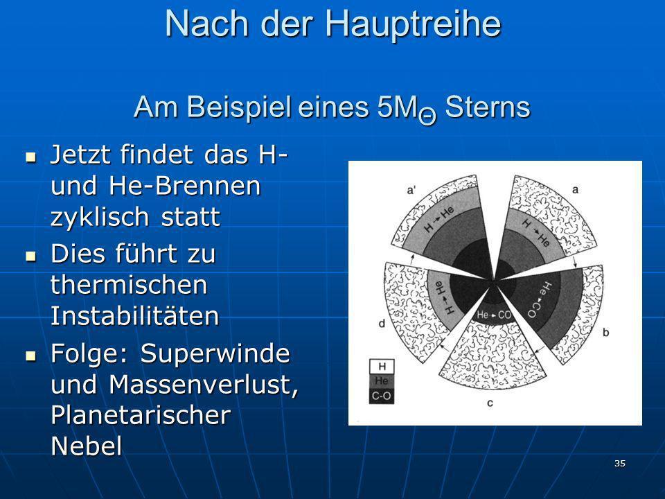 35 Nach der Hauptreihe Am Beispiel eines 5M Θ Sterns Jetzt findet das H- und He-Brennen zyklisch statt Jetzt findet das H- und He-Brennen zyklisch sta