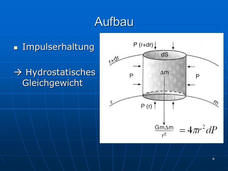6 Aufbau Impulserhaltung Impulserhaltung Hydrostatisches Gleichgewicht Hydrostatisches Gleichgewicht