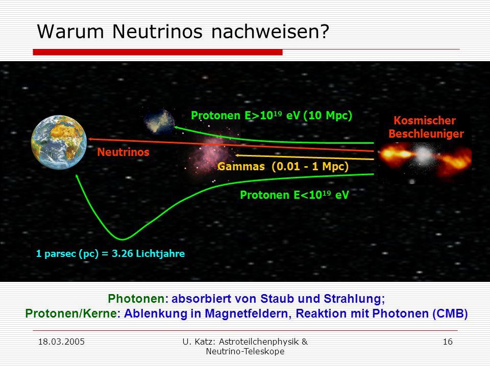 18.03.2005U.Katz: Astroteilchenphysik & Neutrino-Teleskope 16 Warum Neutrinos nachweisen.