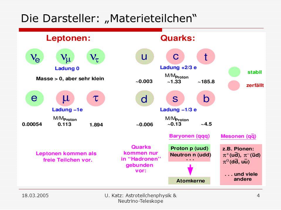 18.03.2005U. Katz: Astroteilchenphysik & Neutrino-Teleskope 4 Die Darsteller: Materieteilchen