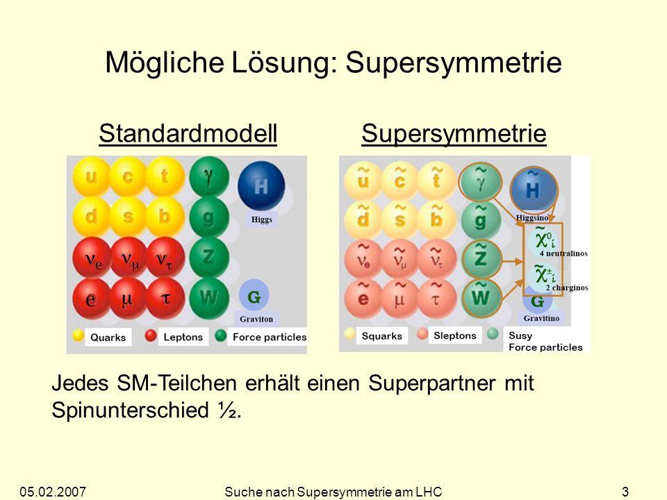 05.02.2007Suche nach Supersymmetrie am LHC 23 m 0 = 100 GeV, m 1/2 = 300 GeV tan = 10, A 0 = 0, > 0 Erwartete Ergebnisse SM SUSY Erreichbare Squark- und Gluino Massen am LHC: 1 fb -1 M ~ 1500 GeV 10 fb -1 M ~ 1900 GeV 100 fb -1 M ~ 2500 GeV Supersymmetrie im Bereich von einigen TeV kann schnell gefunden werden