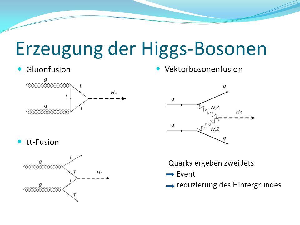 Erzeugung der Higgs-Bosonen Vektorbosonenfusion Quarks ergeben zwei Jets Event reduzierung des Hintergrundes Gluonfusion tt-Fusion