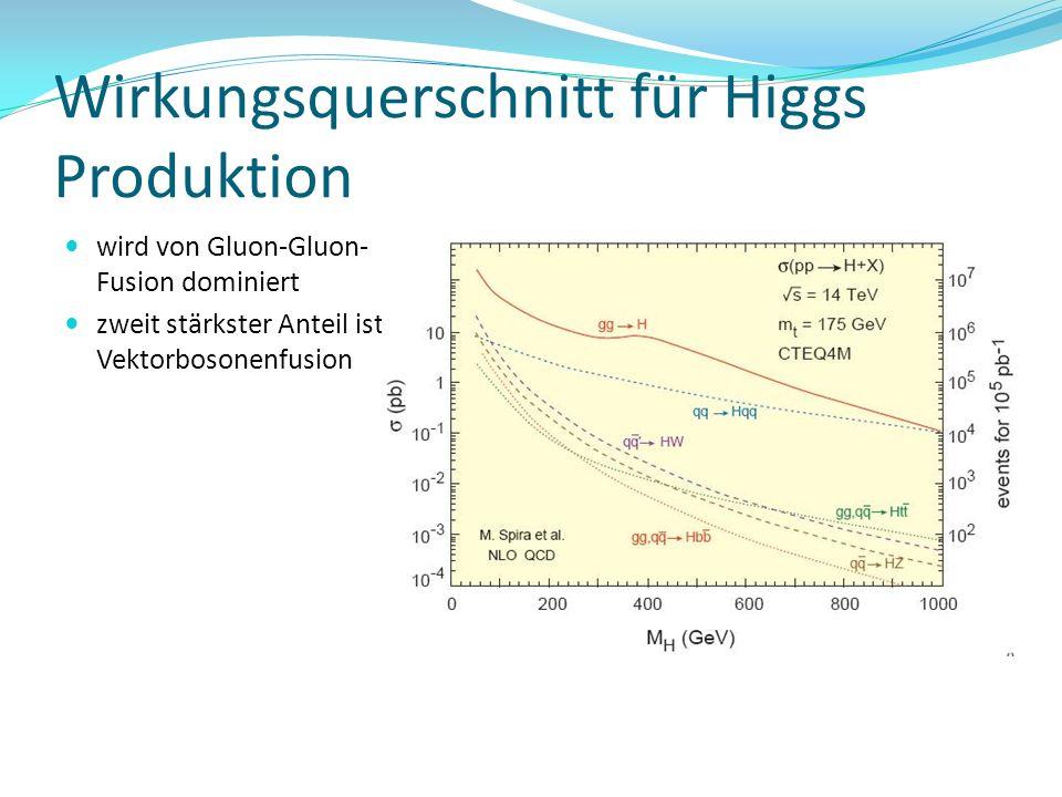 Wirkungsquerschnitt für Higgs Produktion wird von Gluon-Gluon- Fusion dominiert zweit stärkster Anteil ist Vektorbosonenfusion