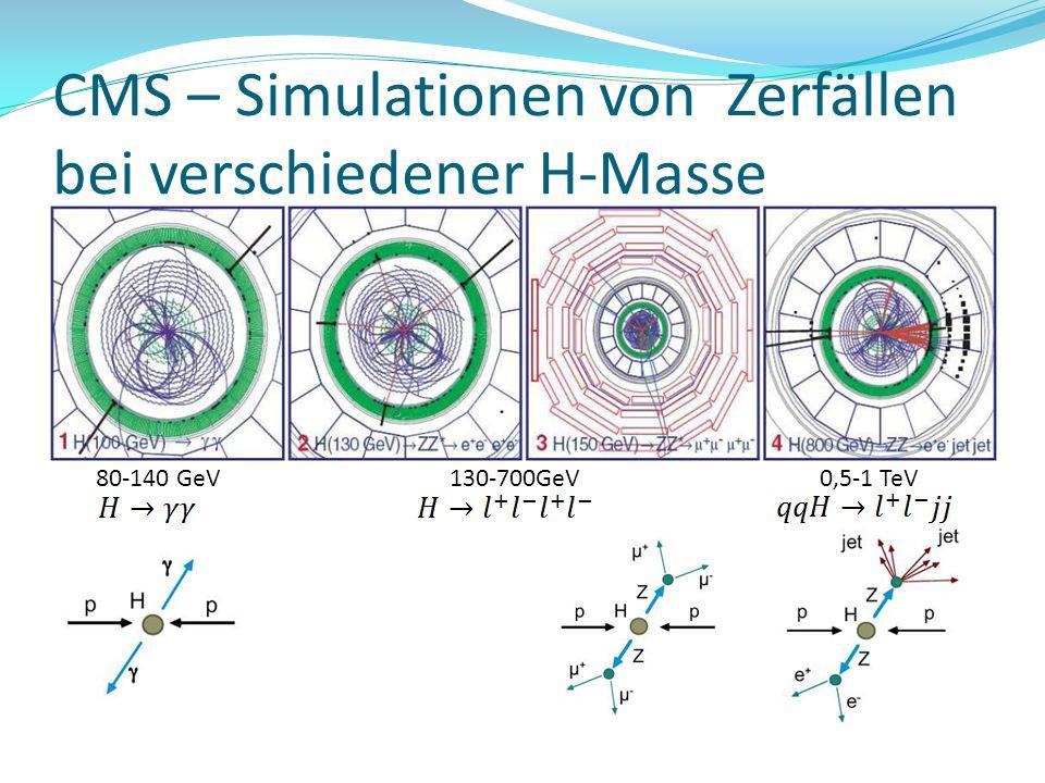 CMS – Simulationen von Zerfällen bei verschiedener H-Masse 80-140 GeV130-700GeV0,5-1 TeV