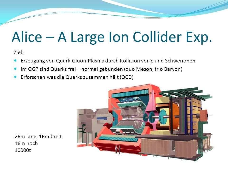 Alice – A Large Ion Collider Exp. Ziel: Erzeugung von Quark-Gluon-Plasma durch Kollision von p und Schwerionen Im QGP sind Quarks frei – normal gebund