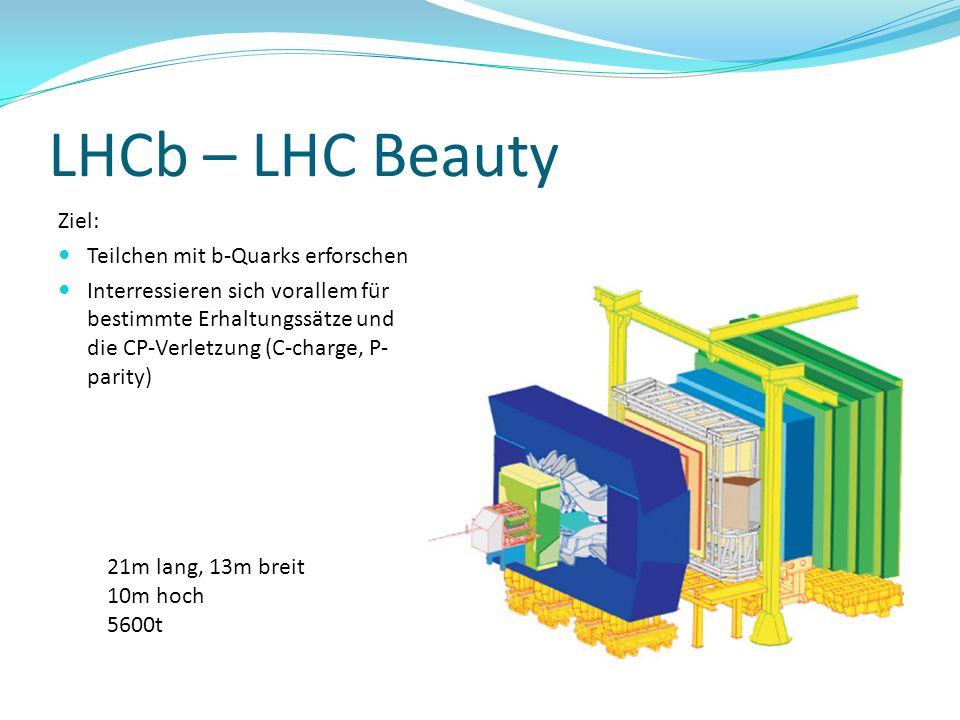 LHCb – LHC Beauty Ziel: Teilchen mit b-Quarks erforschen Interressieren sich vorallem für bestimmte Erhaltungssätze und die CP-Verletzung (C-charge, P