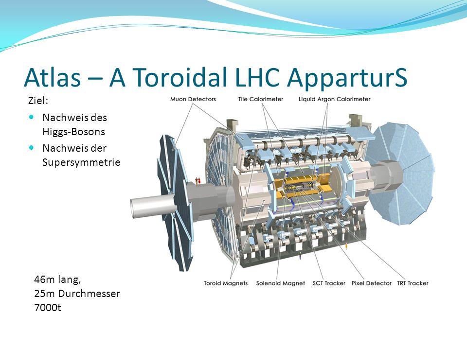 Atlas – A Toroidal LHC ApparturS Ziel: Nachweis des Higgs-Bosons Nachweis der Supersymmetrie 46m lang, 25m Durchmesser 7000t