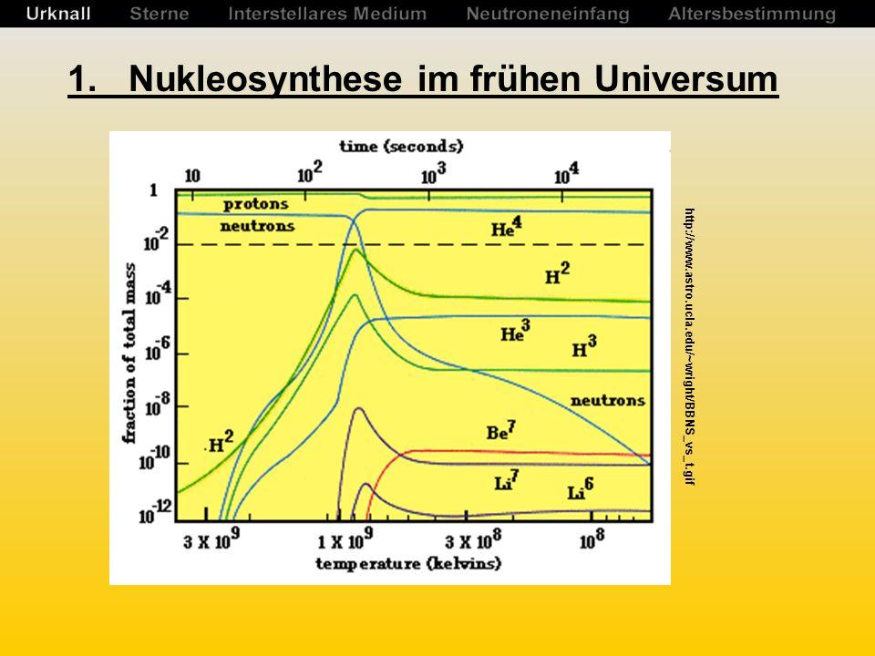 Literatur Unsöld / Baschek – Der neue Kosmos (7.Auflage) Springer-Verlag 2005 Cowley – Cosmochemistry (Chapter 10: Energy Generation in stars and Nucleosynthesis) ??.