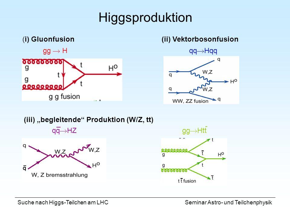 Suche nach Higgs-Teilchen am LHC Seminar Astro- und Teilchenphysik (i) Gluonfusion(ii) Vektorbosonfusion (iii) begleitende Produktion (W/Z, tt) Higgsp