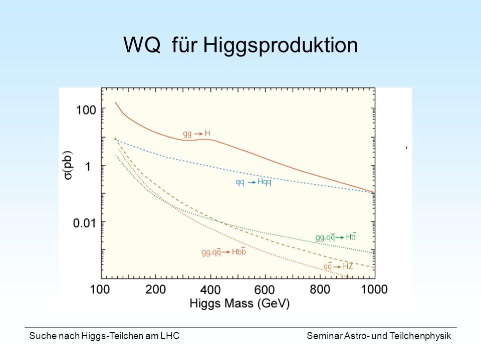 Suche nach Higgs-Teilchen am LHC Seminar Astro- und Teilchenphysik WQ für Higgsproduktion