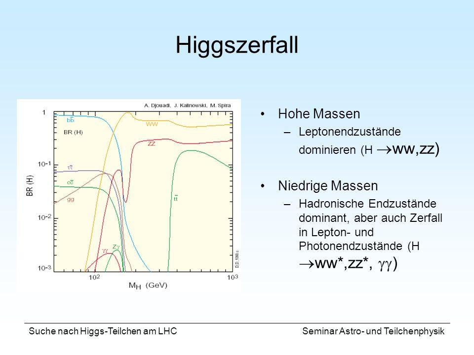 Suche nach Higgs-Teilchen am LHC Seminar Astro- und Teilchenphysik Higgszerfall Hohe Massen –Leptonendzustände dominieren (H ww,zz) Niedrige Massen –H