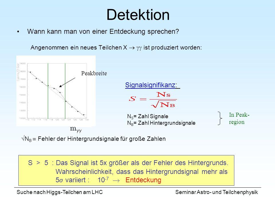 Suche nach Higgs-Teilchen am LHC Seminar Astro- und Teilchenphysik Detektion Signalsignifikanz: N S = Zahl Signale N B = Zahl Hintergrundsignale N B F