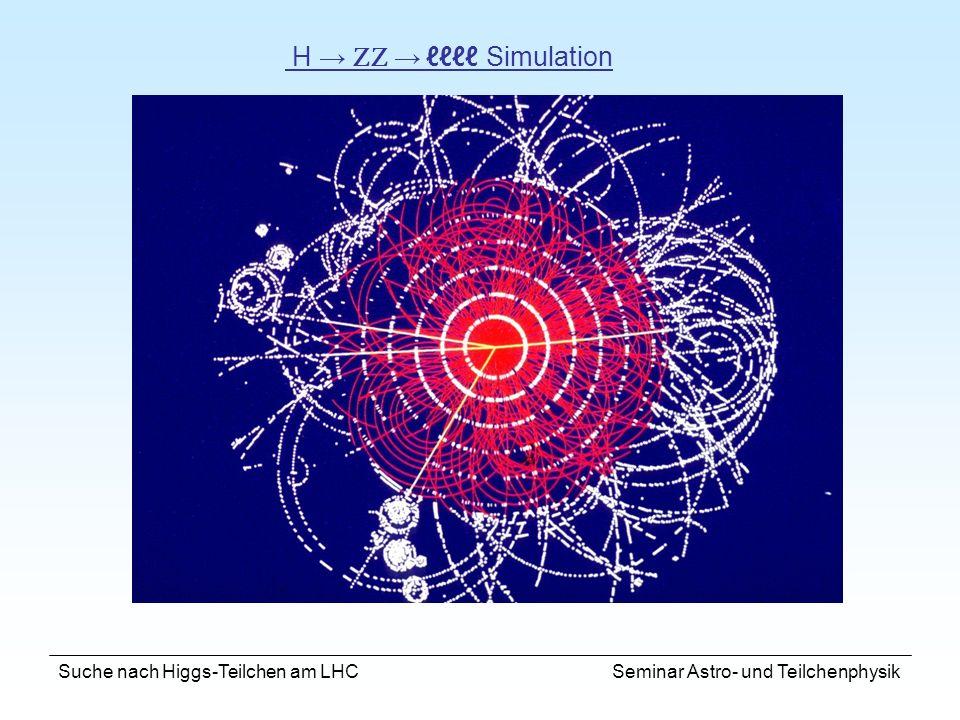 Suche nach Higgs-Teilchen am LHC Seminar Astro- und Teilchenphysik H Simulation