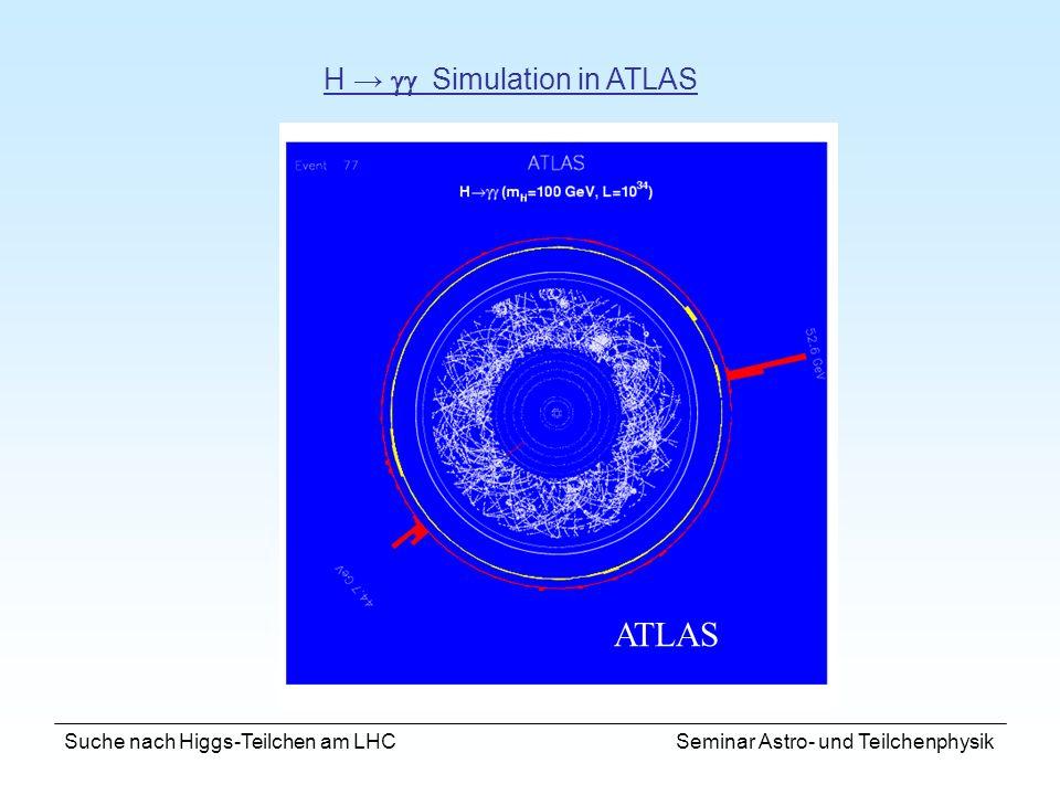 Suche nach Higgs-Teilchen am LHC Seminar Astro- und Teilchenphysik ATLAS H Simulation in ATLAS