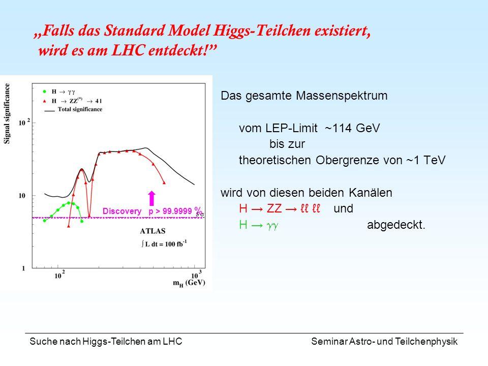 Suche nach Higgs-Teilchen am LHC Seminar Astro- und Teilchenphysik Das gesamte Massenspektrum vom LEP-Limit ~114 GeV bis zur theoretischen Obergrenze
