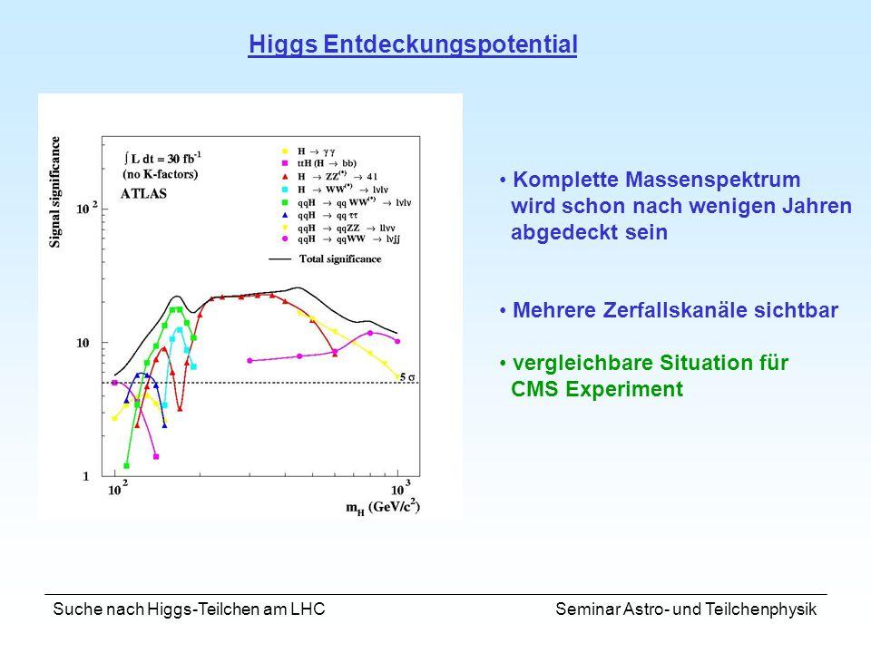 Suche nach Higgs-Teilchen am LHC Seminar Astro- und Teilchenphysik Higgs Entdeckungspotential Komplette Massenspektrum wird schon nach wenigen Jahren
