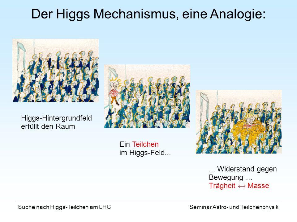 Suche nach Higgs-Teilchen am LHC Seminar Astro- und Teilchenphysik H ZZ(*) Signal: BR = 5.7 fb (m H = 100 GeV) Hintergrund: Top-Produktion tt Wb Wb c c BR 1300 fb begleitende Produktion Z bb Z bb c c Hintergrund- unterdrückung: Leptonen vom b-Quarkzerfall nicht isoliert (nahe c-jet) kommen nicht vom primären Vertex Dominanter Hintergrund nach Unterdrückung: ZZ Kontinuum L = 100 fb -1 Entdeckungspotential für Massen von ~130 bis ~600 GeV/c 2 E kin (1,2) > 20 GeV E kin (3,4) > 7 GeV Isolierte Leptonen M(ll) ~ M Z M(ll) ~ < M z