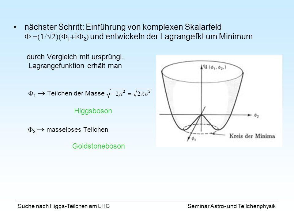 Suche nach Higgs-Teilchen am LHC Seminar Astro- und Teilchenphysik CMS 100 fb -1 ATLAS Signal / Untergrund ~ 4% Untergrund kann mit Hilfe von Seitenbänder unterdrückt werden Entdeckungspotential für Massen von 100 – 140 GeV Zwei isolierte Photonen: E kin ( 1 ) > 40 GeV E kin ( 2 ) > 25 GeV Massenauflösung für m H = 100 GeV: ATLAS : 1.1 GeV (LAr-Pb) CMS : 0.6 GeV (Kristalle) H