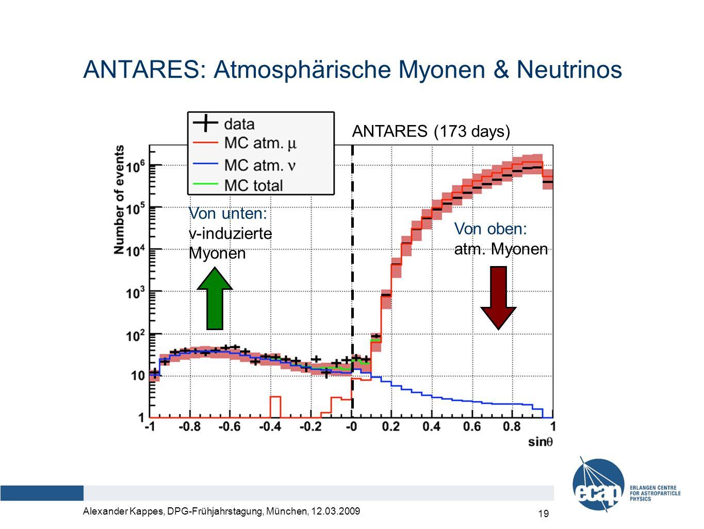 Alexander Kappes, DPG-Frühjahrstagung, München, 12.03.2009 20 Keine Neutrino-Referenzquelle um absolute Detektorausrichtung zu überprüfen Verwendung des Defizits von atm.