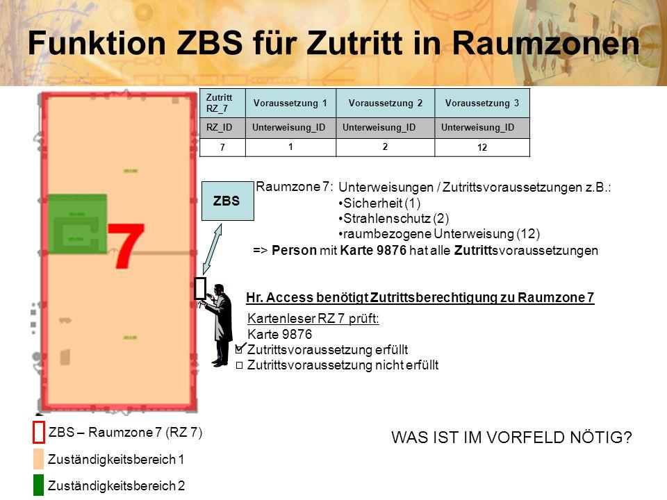 Funktion ZBS für Zutritt in Raumzonen Kartenleser RZ 7 prüft: Karte 9876 Zutrittsvoraussetzung erfüllt Zutrittsvoraussetzung nicht erfüllt ZBS – Raumz