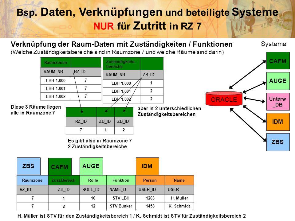 Bsp. Daten, Verknüpfungen und beteiligte Systeme NUR für Zutritt in RZ 7 CAFM AUGE ZBS Unterw _DB IDM Raumzonen RAUM_NRRZ_ID LBH 1.0007 LBH 1.0017 LBH