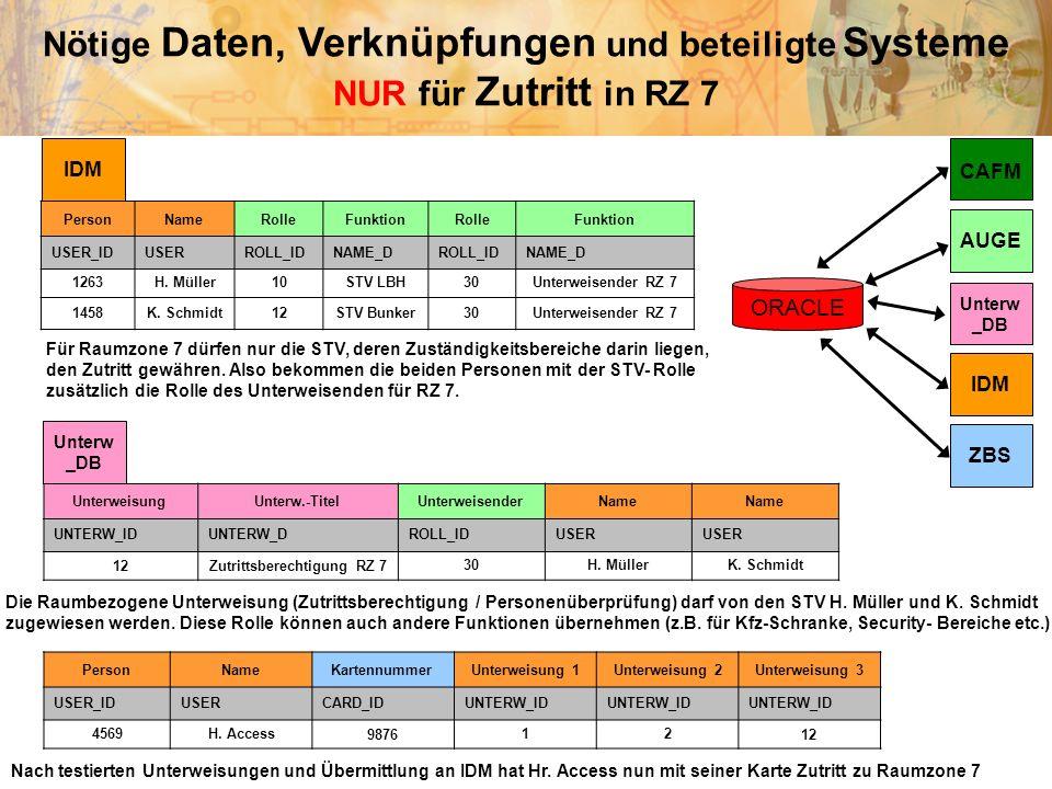 Nötige Daten, Verknüpfungen und beteiligte Systeme NUR für Zutritt in RZ 7 CAFM AUGE ZBS Unterw _DB IDM UnterweisungUnterw.-TitelUnterweisenderName UN