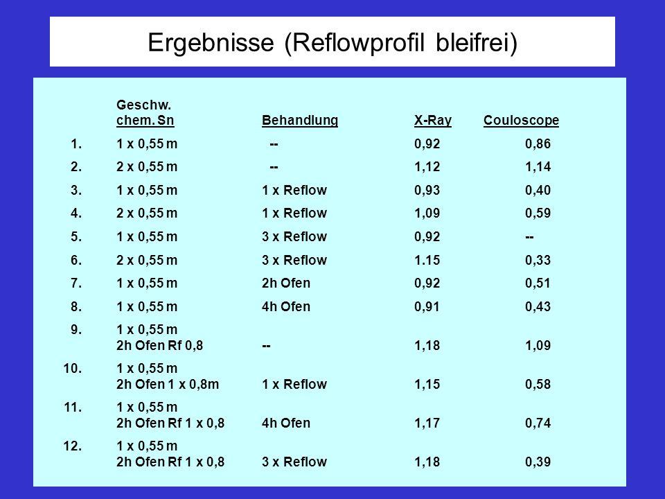 Ergebnisse (Reflowprofil bleifrei) Geschw. chem. SnBehandlungX-RayCouloscope 1.1 x 0,55 m--0,920,86 2.2 x 0,55 m--1,121,14 3.1 x 0,55 m1 x Reflow0,930
